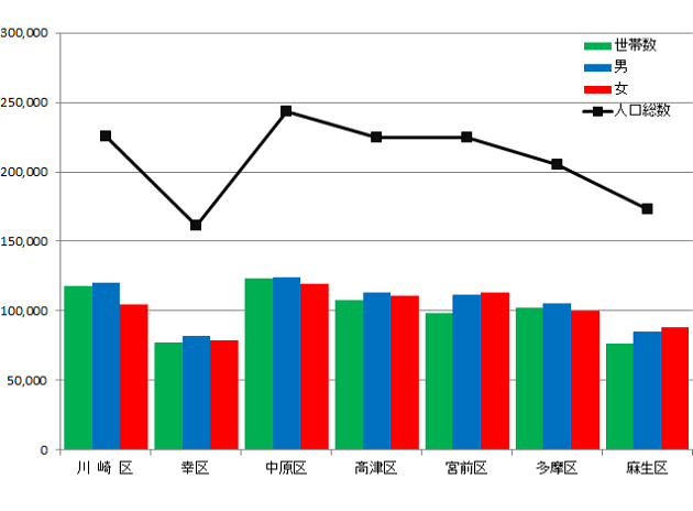 川崎市世帯数と人口のグラフ