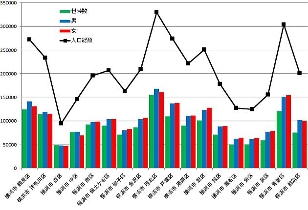 横浜市世帯数と人口グラフ