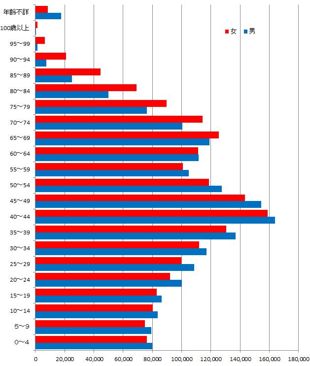 横浜市年齢別男女人口グラフ