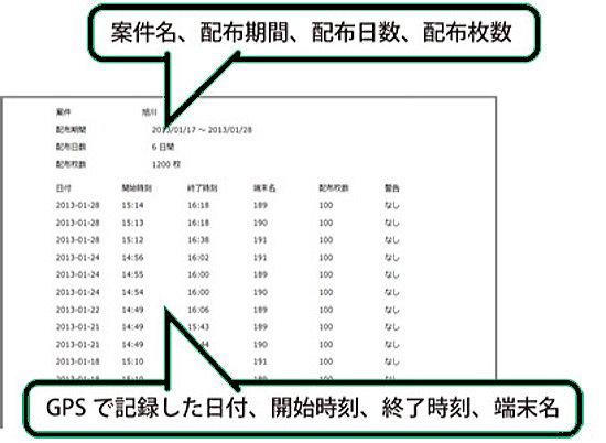 GPSによる配布ルート報告書